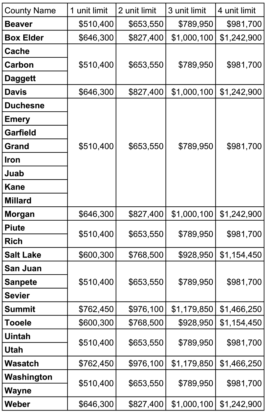 2020 Conventional Loan Limits Table